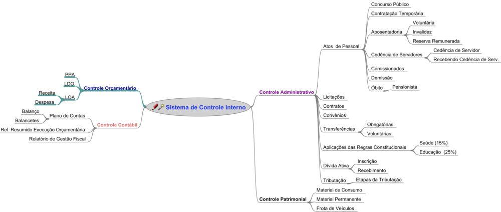 Mapa do Sistema de Controle Interno